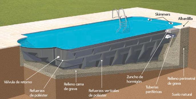 Fabricaci n e instalaci n de piscinas en chalets comunidades vecinos propietarios y fincas en - Fabricacion de piscinas ...